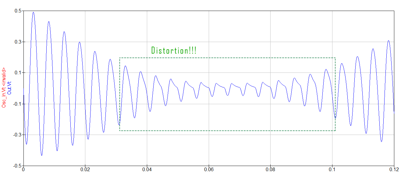 Distortion caused by jFET bias changes with the LFO