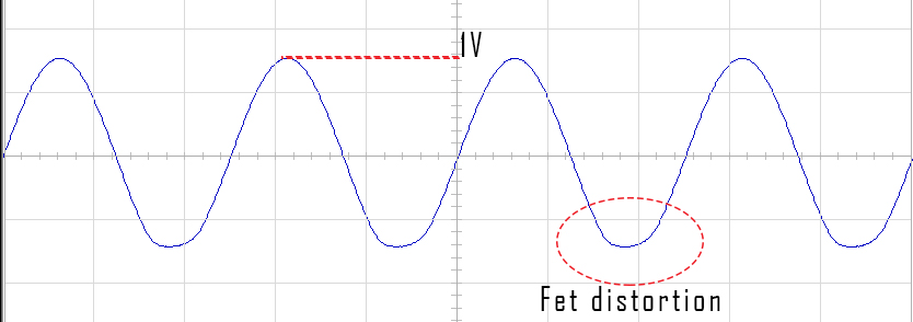 FET resistor distortion on a 1Vcc 400Hz sin waveform