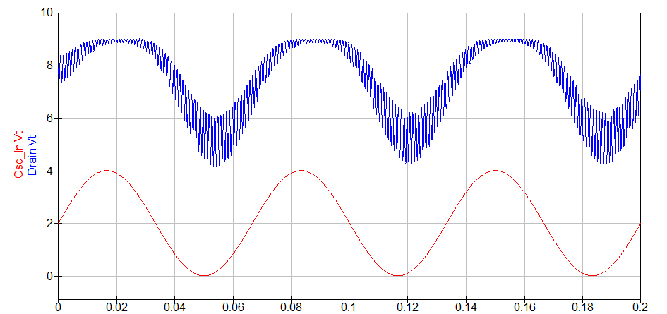 Fet bias drain output at 15Hz: Red is the LFO output, Blue is the modulated input sound where the LFO is present.