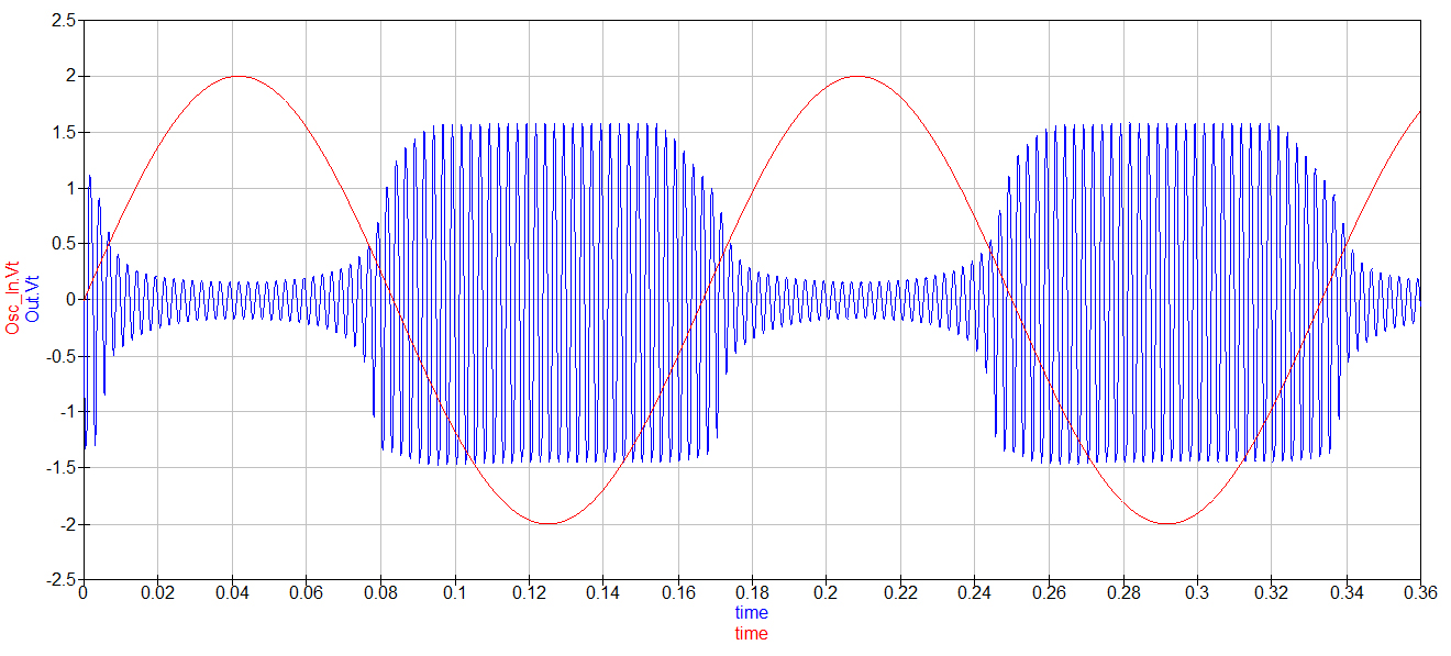 400Hz sine shaped badly by a FET in a tension divider with a 6Hz sine LFO